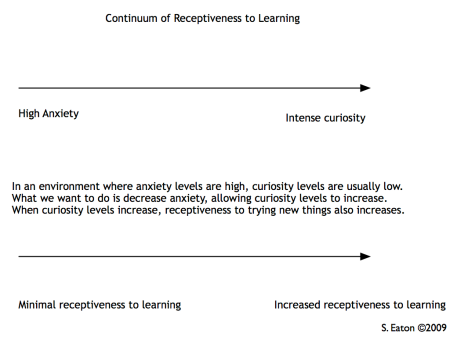 Continuum of Receptiveness to Learning