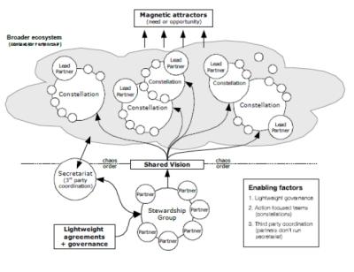Constellation model of Social Change, Eaton International Consulting, Sarah Eaton, facilitator