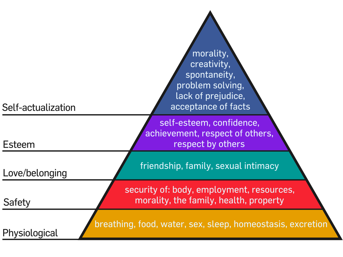 Maslow S Hierarchy Of Needs Is The Pyramid A Hoax Learning