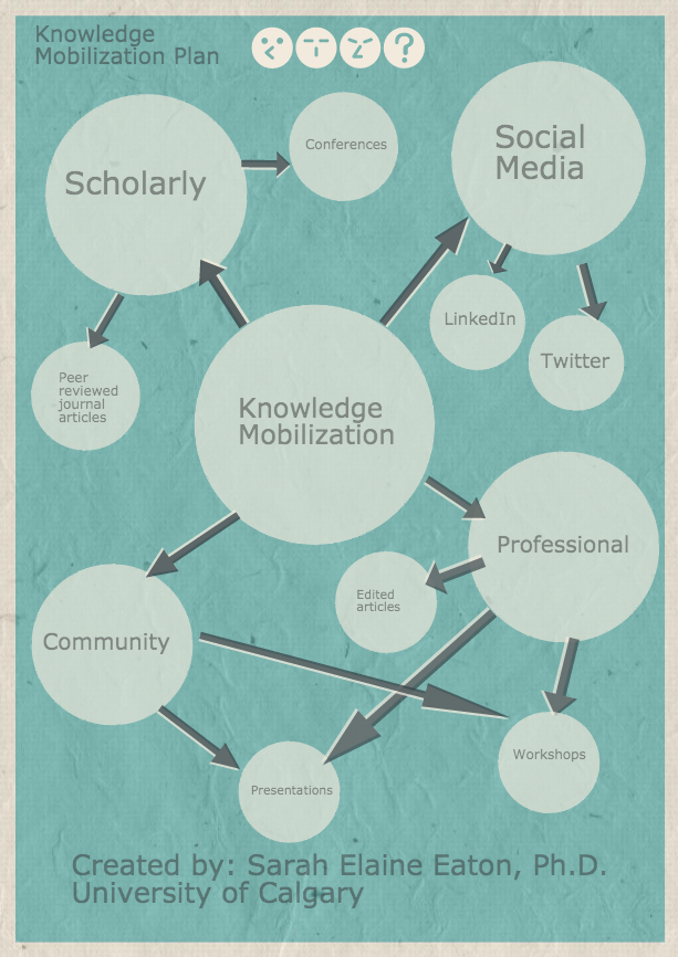 How to develop your Knowledge Mobilization Plan | Learning, Teaching and Leadership