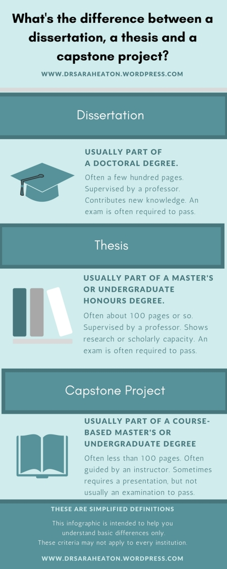 Difference between dissertation, thesis & capstone project.