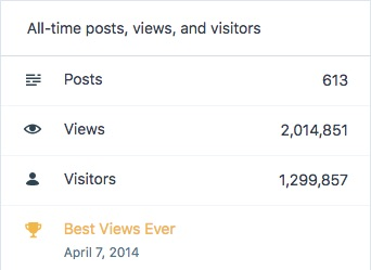 All time views - posts