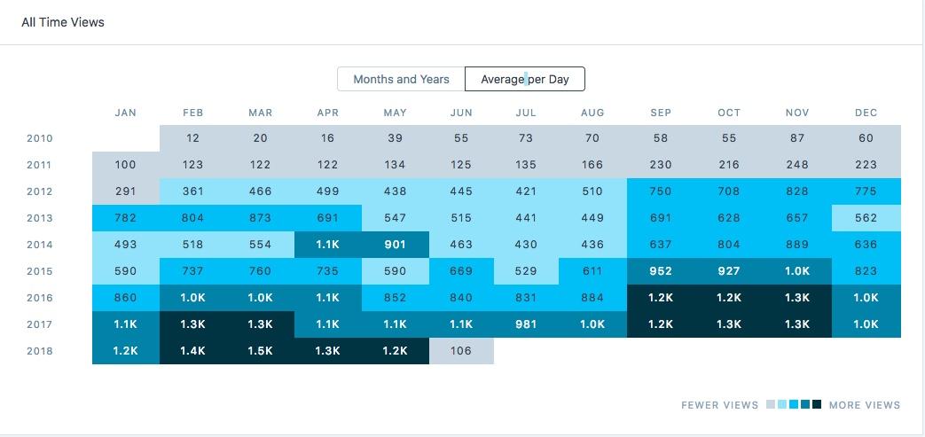 Average per day.jpg