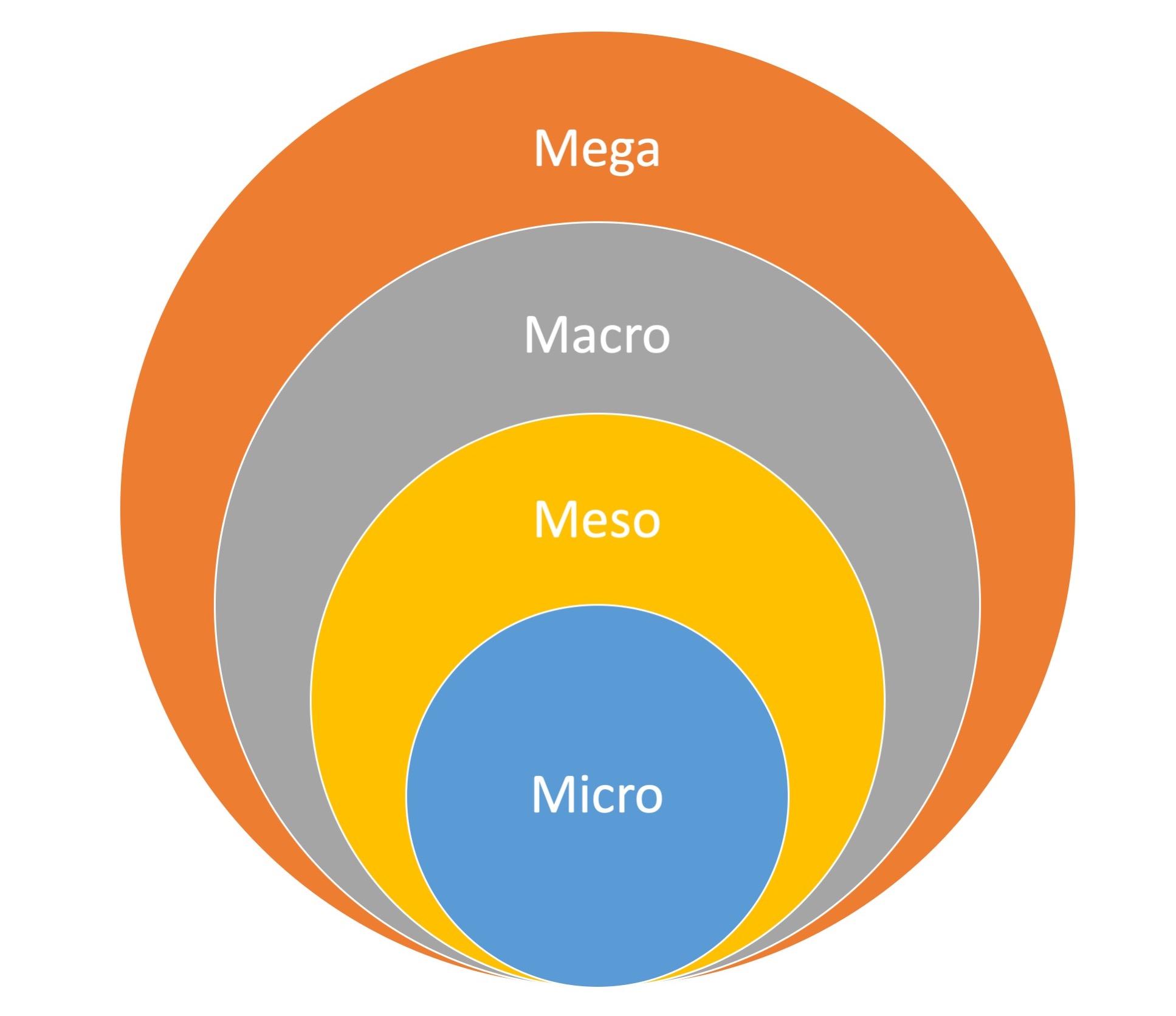The 4M Framework: Micro, Meso, Macro, and Mega Levels